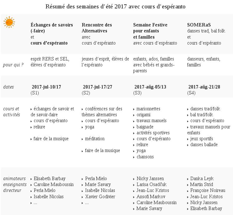 Semaines d'été 2017 au centre d'espéranto de Grésillon